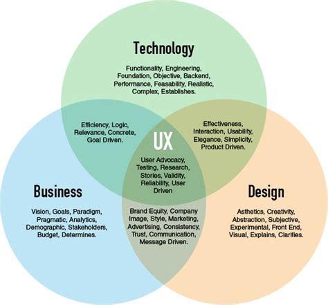 venn diagram of science and technology venn diagram of business technology and design