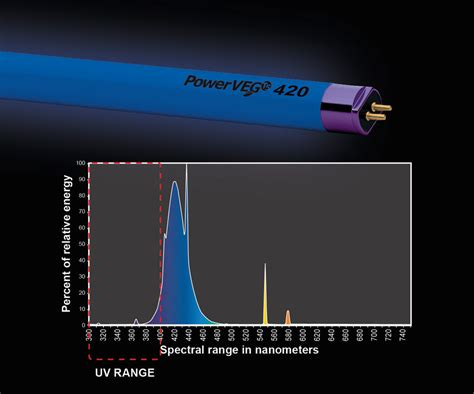 unfiltered black light fluorescent bulbs eye hortilux powerveg t5 ho 420 fluorescent l 4ft