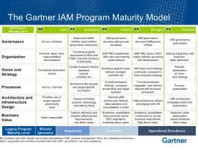 the gartner iam program maturity model
