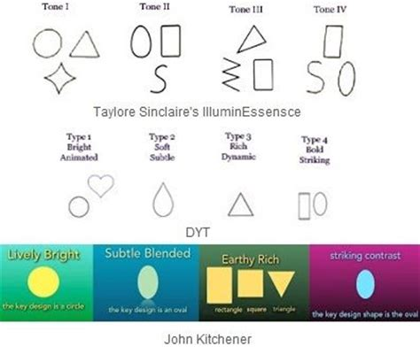 dyt type 4 traits cropped for pinterest expressingyourtruth blog some of