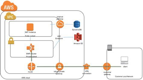 console log data processing vpc flow logs with emr aws big data