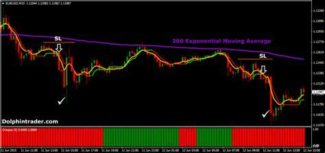 15 Min Forex Day Trading Strategy