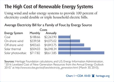 a renewable electricity standard what it will really cost