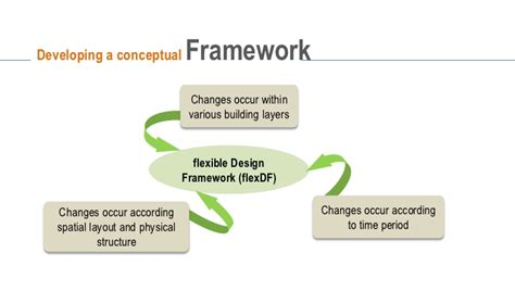 design framework for building services flexible airport terminal design towards a framework