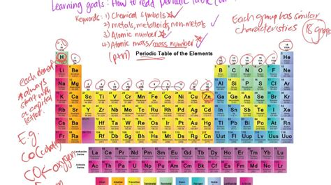 reading the periodic table how to read periodic table basic