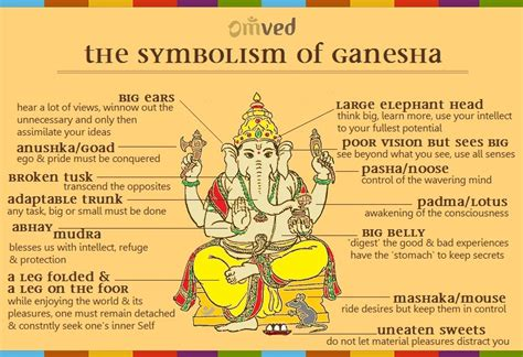ganesh tattoo symbolism ganesha symbols google search ganesha ideas