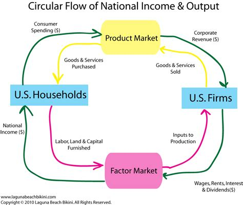 the circular flow diagram illustrates how households root cause of global economic crisis lbb magazine