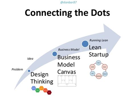 design thinking business model corporate startup disruptive innovation mit lean startup