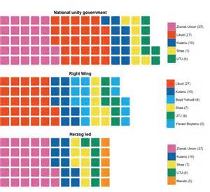 colorblind safe colors fixing colors proportions in jerusalem post election