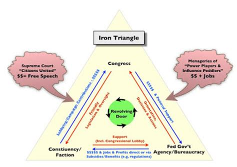 iron triangle diagram the blaster inside the state