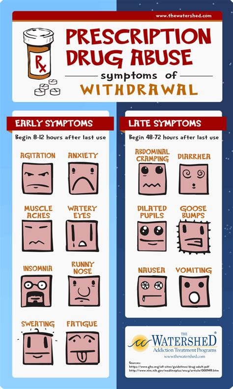 Medicene Used For Detox by Prescription Withdrawal Symptoms Infographic