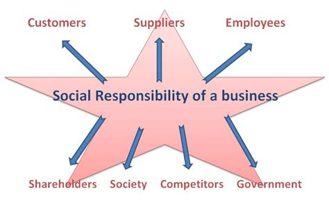 Social Responsibility In Business Boston Mba by Home Bba Mantra