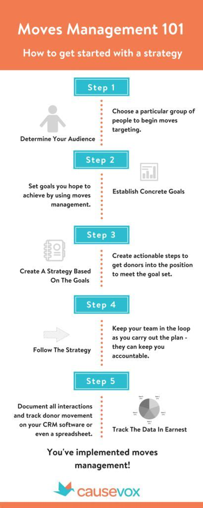 16 Best Nonprofit Major Gifts Fundraising Images On Pinterest Fundraisers Fundraising And Donor Cultivation Plan Template