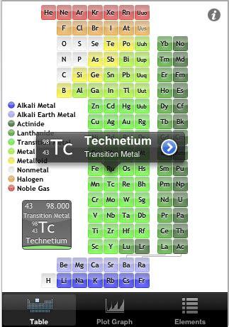 tavola periodica completa di tutto elemints la tavola periodica degli elementi iphone