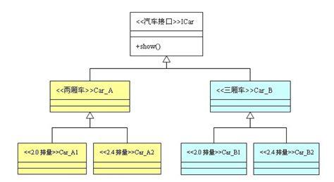 design pattern in java wiki 设计模式 抽象工厂模式 demonwang 博客园