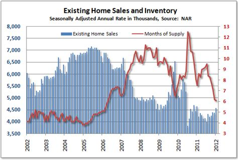 nar existing home sales increase 4 3 in january 2012
