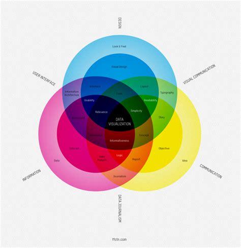 venn diagram data audr 233 e lapierre 187 what is data visualization