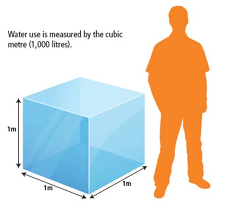 How Many Cubic In A Ton An Error Greenland Is Not A Museum