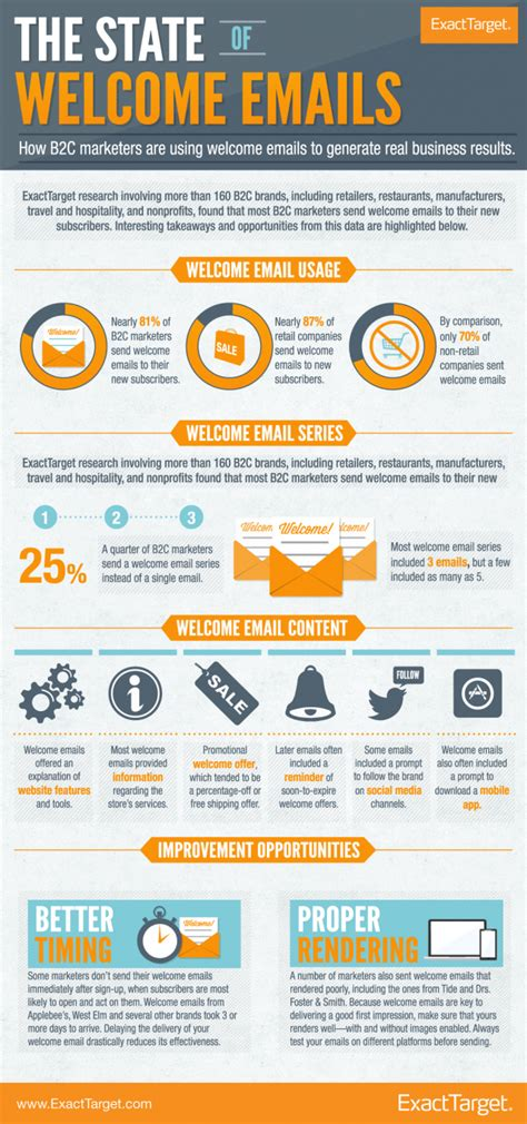 state email the state of welcome emails business infographics