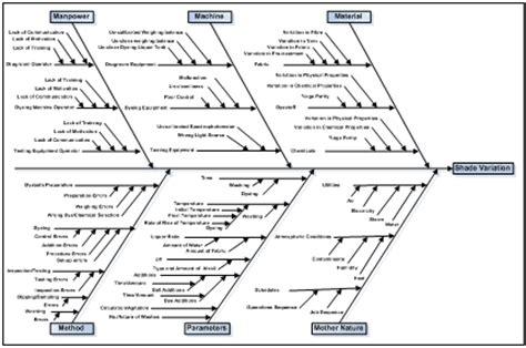 visio fishbone diagram visio fishbone diagram 28 images fishbone diagram