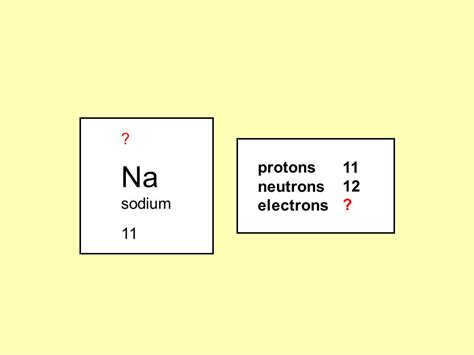 Number Of Protons In Sodium by C4 Revision Easter Revision Ppt