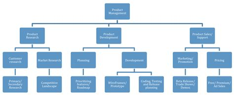 Product Manager Mba by Product Manager Sharath S Weblog