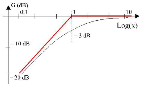 diagramme de bode filtre passe haut premier ordre compl 233 ments d 233 lectrocin 233 tique syst 232 mes de transfert du