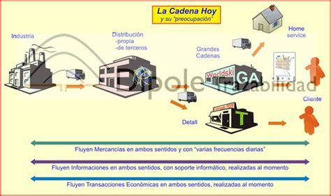cadena de suministro materia prima la cadena de suministros lcondado s blog