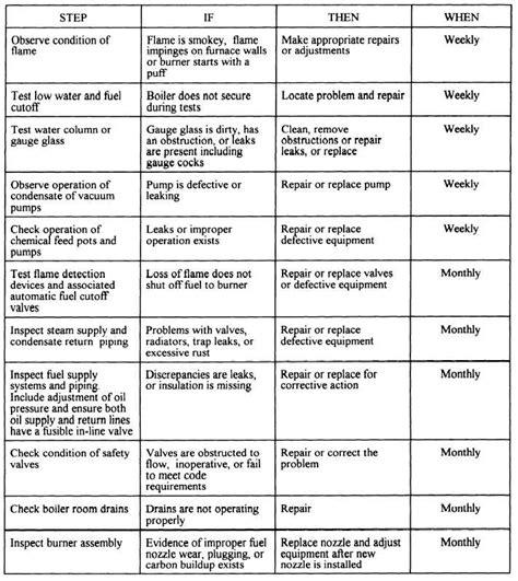 table 12 4 pmi checklist for steam boilers