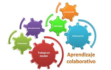imagenes ambientes virtuales aprendizaje el aprendizaje colaborativo