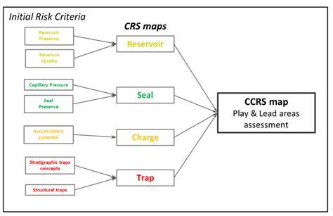 risk assessment workflow risk assessment workflow scientific diagram
