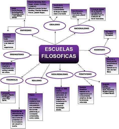 Imagenes De Escuelas Inteligentes | etica dary vallenilla escuelas filosoficas