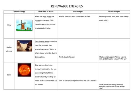 Renewable And Nonrenewable Resources Worksheet by Electricity Energy Lessons By Beccalouise90 Teaching