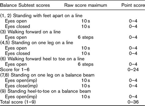 clinical balance tests for evaluation of balance