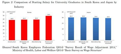Mba Cs Salary by Starting Salary