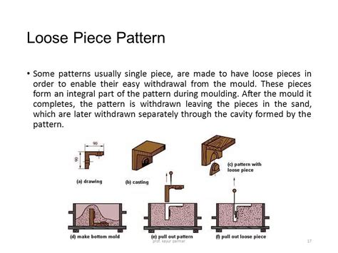 loose piece pattern in casting introduction to metal casting ppt download