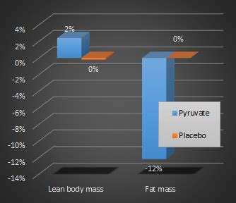 r line mass creatine 2000 g pyruvate supplements useless as ergogenic surprisingly