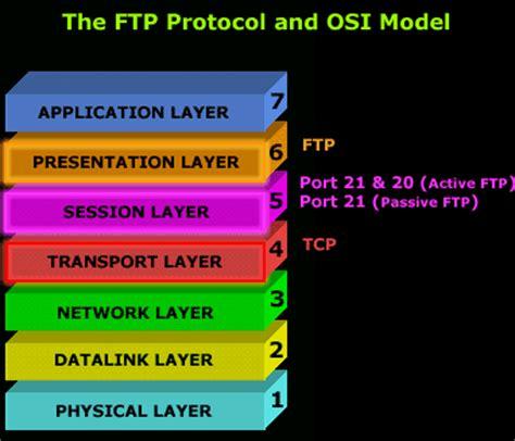 ftp port 20 file transfer protocol ftp
