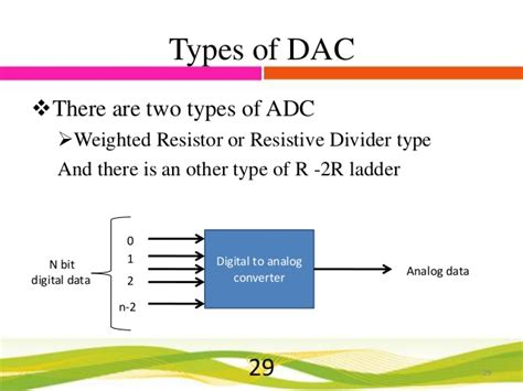 weighted resistor type adc adc and dac best pers