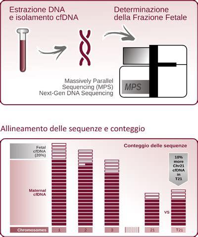 test prenatali test prenatale b med