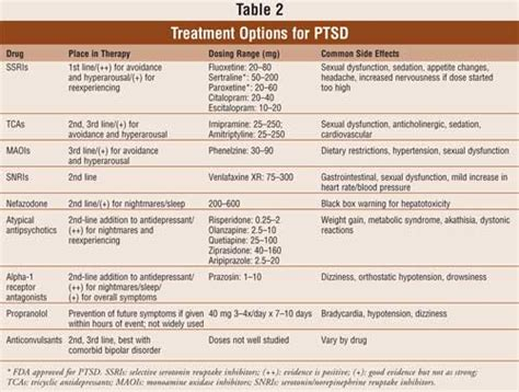 ptsd therapy 07 innovative treatments for posttraumatic stress disorder neurowiki 2013
