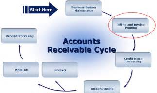 accounts receivable flow chart pictures to pin on