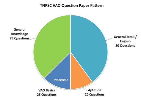 patterns in nature topic test answers tnpsc vao exam syllabus 2017 2018 new updated syllabus