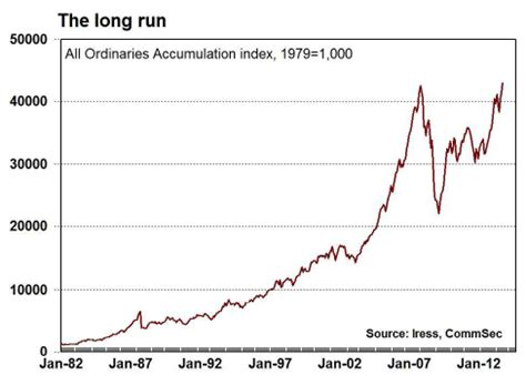 aussie share market hits record high macrobusiness