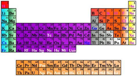 Ca Periodic Table by Periodic Table