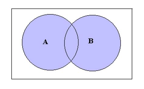 a union b venn diagram set theory mathematics a level revision