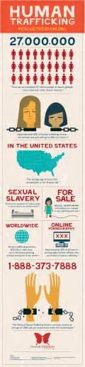 Human Trafficking Meme - human trafficking statistics united states 2014 memes