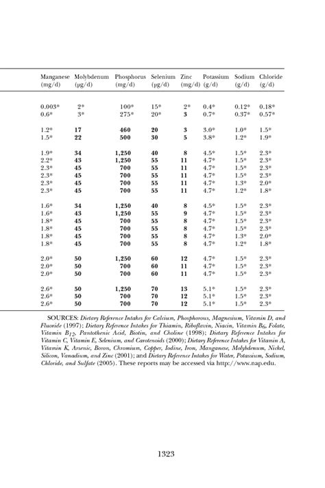dietary reference intakes table summary tables dietary reference intakes dietary