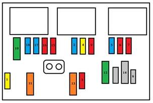 Peugeot Partner Fuse Box Diagram Peugeot Partner Mk2 Vu 2008 2011 Fuse Box Diagram