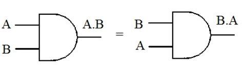 logic gate of commutative law   online coaching institute